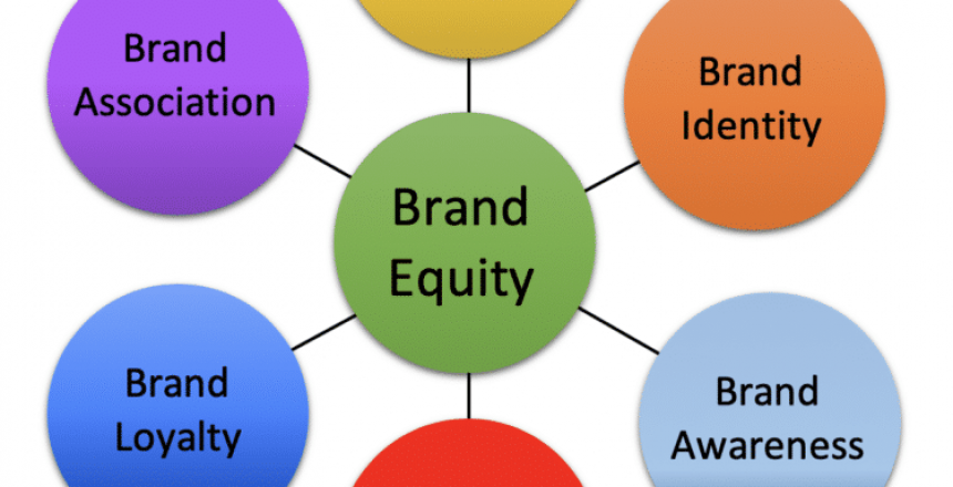 Brand Equity in Healthcare and Pharmaceuticals